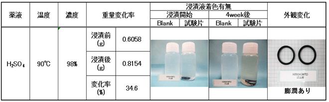 Oリングや樹脂部品の薬液に対する耐性試験を確実に実施する方法!  試験例