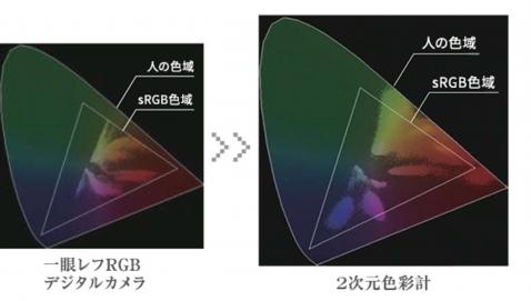 色彩 彩度 グラフ