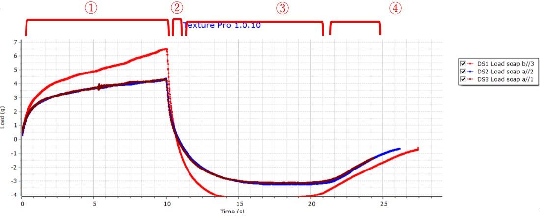 泡 耐性 グラフ